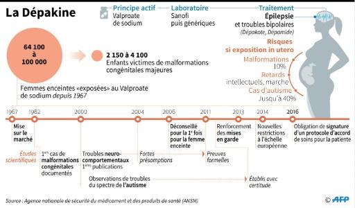 Données, cas et chronologie de l'affaire de la Dépakine, un antiépileptique qui pris par la femme enceinte provoque des malformations et des troubles du comportement chez l'enfant in utero