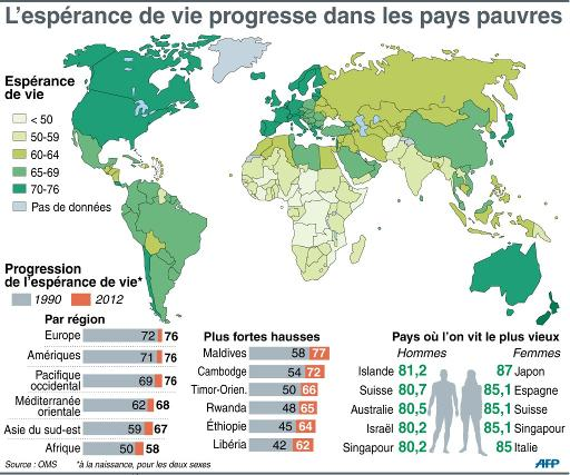Le mag 39 forte hausse de l 39 esp rance de vie dans les pays for Les habitations dans le monde