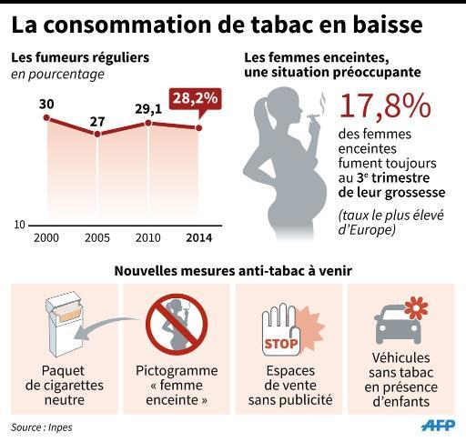 Lutte contre le tabac : la France en progrès mais encore