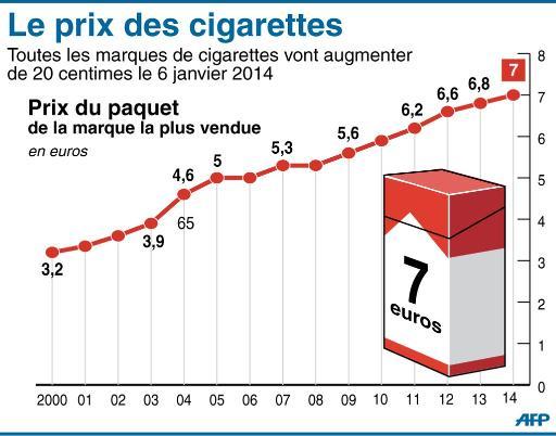 Le mag 39 des cigarettes de 6 50 7 euros le paquet d s le 6 janvier - Acheter des graines de tabac en france ...