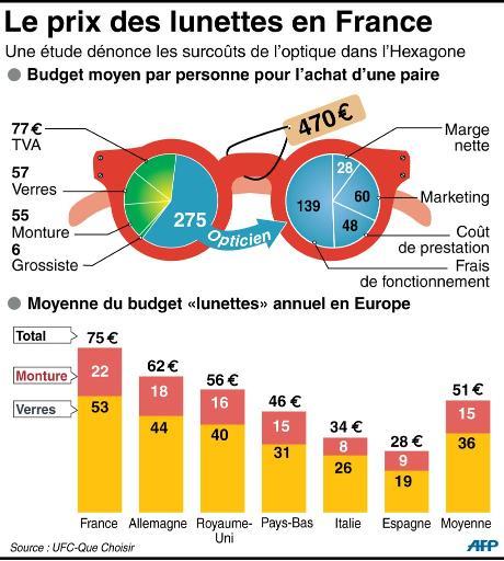 76c7607c09 Graphique du descriptif du prix d'une paire de lunettes en France et  comparaison avec